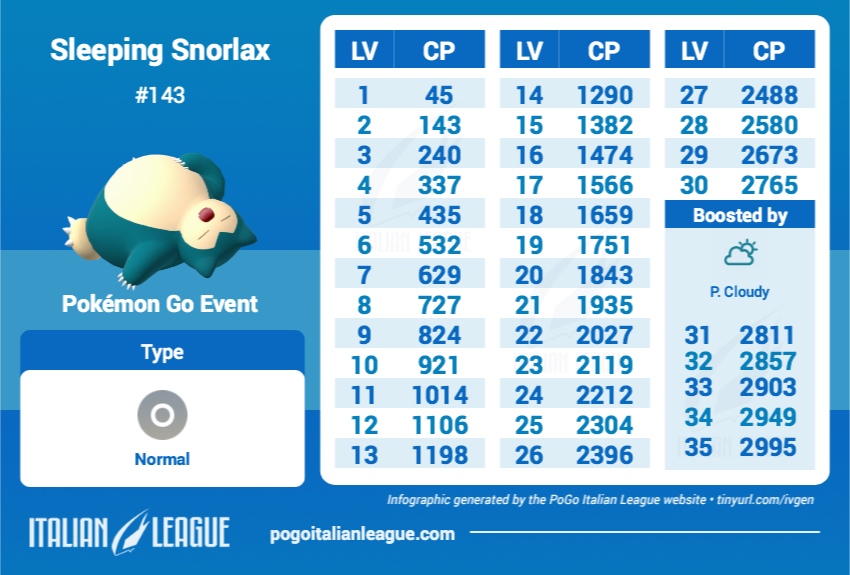 INFOGRAPHIC] Sleeping Snorlax 100% IV : TheSilphRoad
